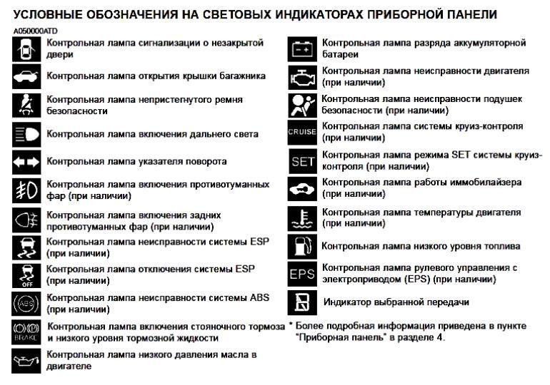 ваз 2115 значки на панели: