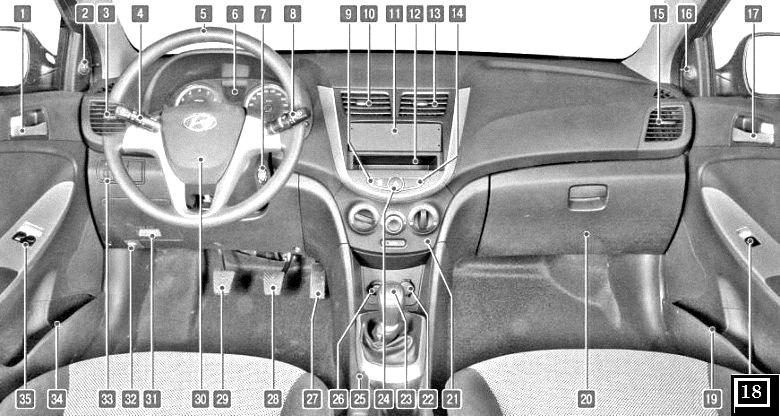 Панель приборов и органы управления Hyundai Solaris